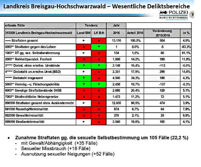 sexualstraftaten freiburg statistik