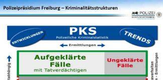 kriminalstatistik 2017 für Emmendingen und Freiburg